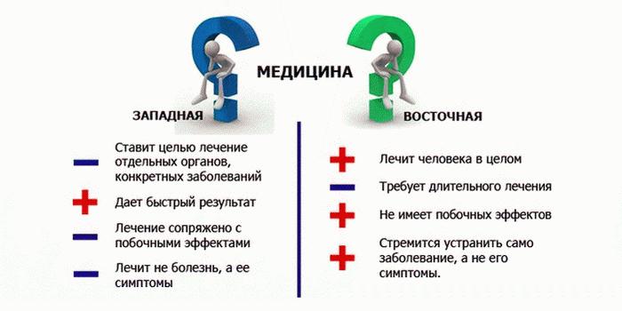 Медицина восток-запад