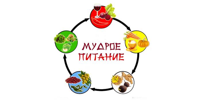 Питание как основа при коррекции веса в восточной медицине